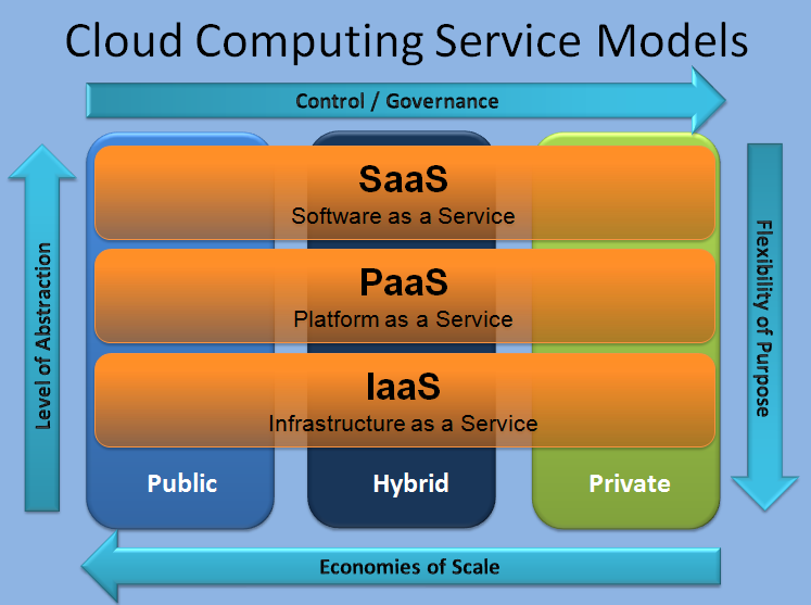 Reasons Why Small Business Should Move to Cloud Computing - Image 2
