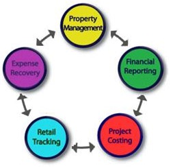 Manage Your Work With Property Management System Software - Image 2