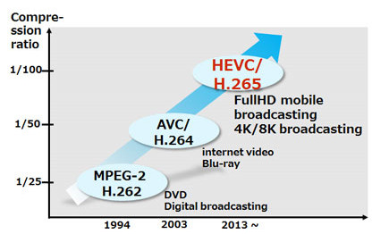 HEVC/H.265 Converter: How to Convert Videos from and to H.265 Files - Image 1