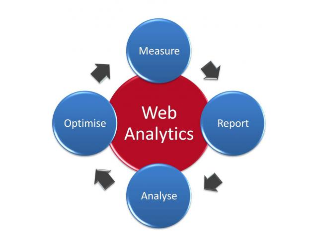 Perform web analysis services with the help of a reliable website designing company - Image 1