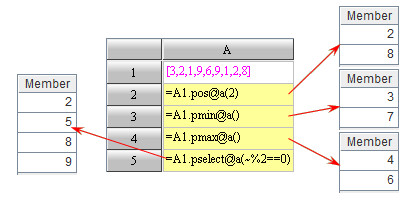 Thinking of Serial Number and Locating Computation in esProc - Image 7