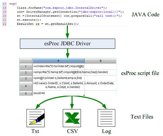 esProc - The Class Library of Structured File Computing for Java - Image 1