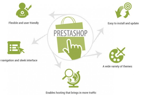 How PrestaShop Can Be Used to Develop Customized eCommerce Website - Image 1