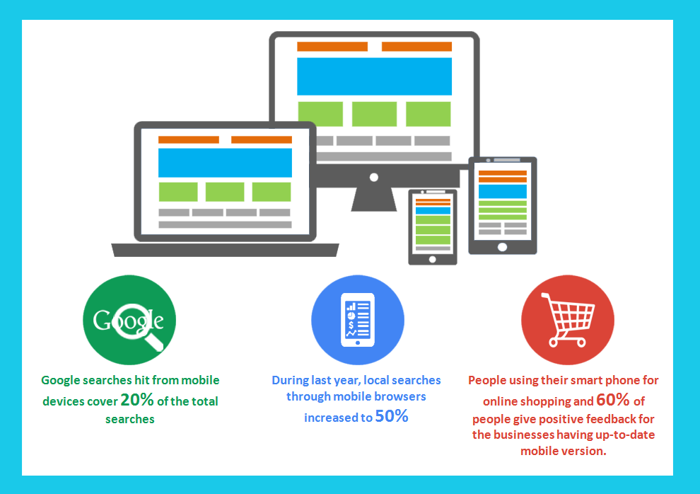 Let your customer browse your website from all Devices - Image 1