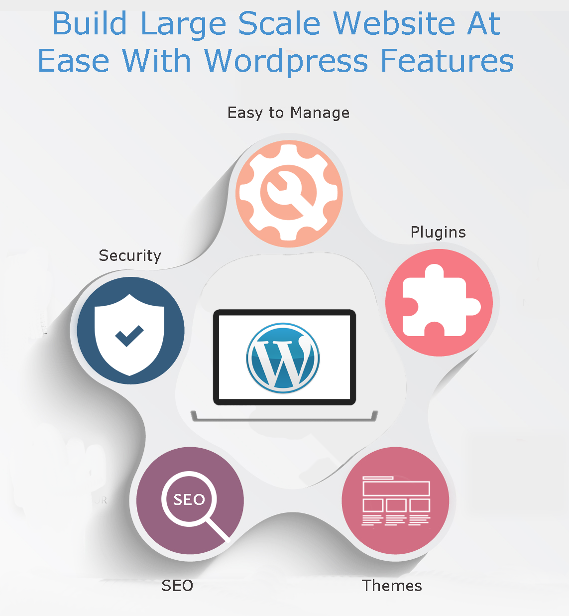 Build Large Scale Website At Ease With Wordpress Features - Image 1