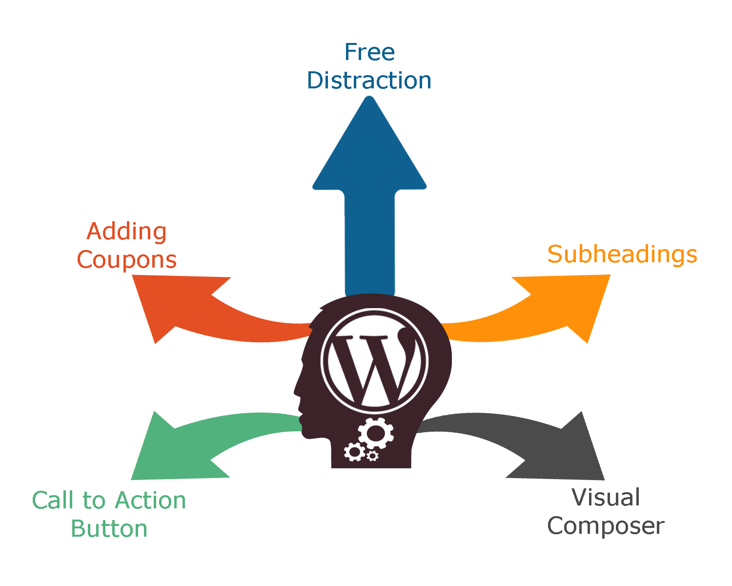 Tips to Improve The User Interface of WordPress - Image 1