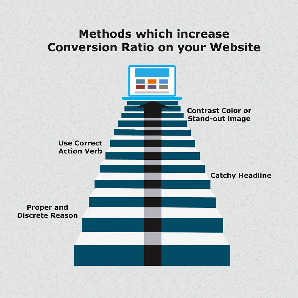 Methods which increase conversion ratio on your website - Image 1