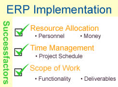 What Is ERP And How Is It Implemented In The Industry? - Image 1