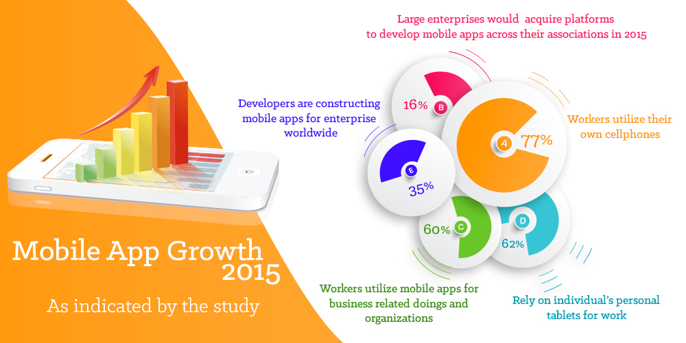 Mobile App Growth in enterprise Accelerates each falling day - Image 1