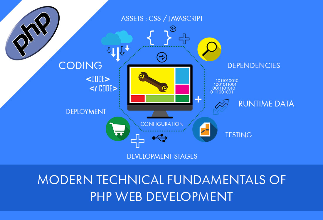 Modern technical fundamentals of PHP web development - Image 1