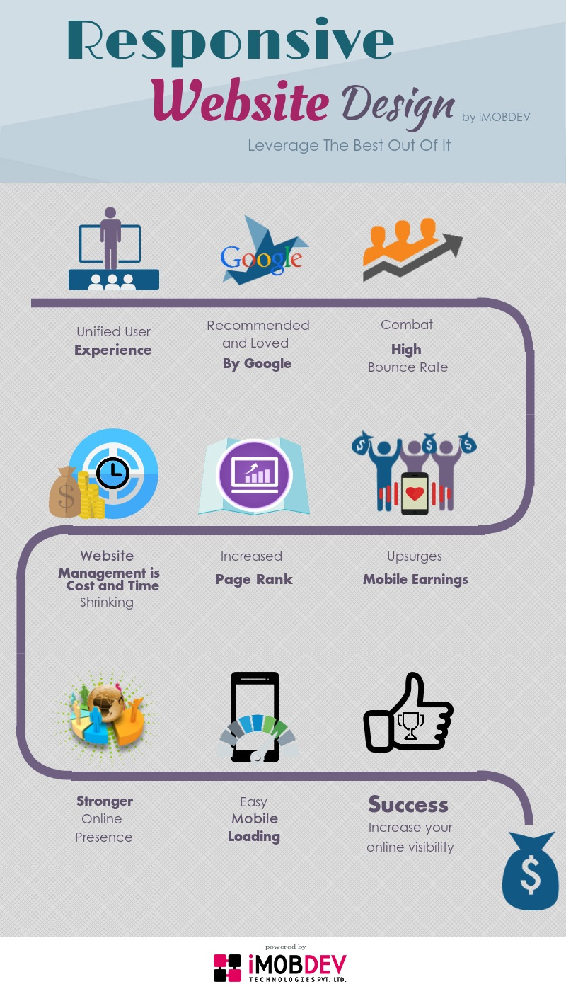 Affluent Responsive Website Design To Boon Your Online Business - Image 2