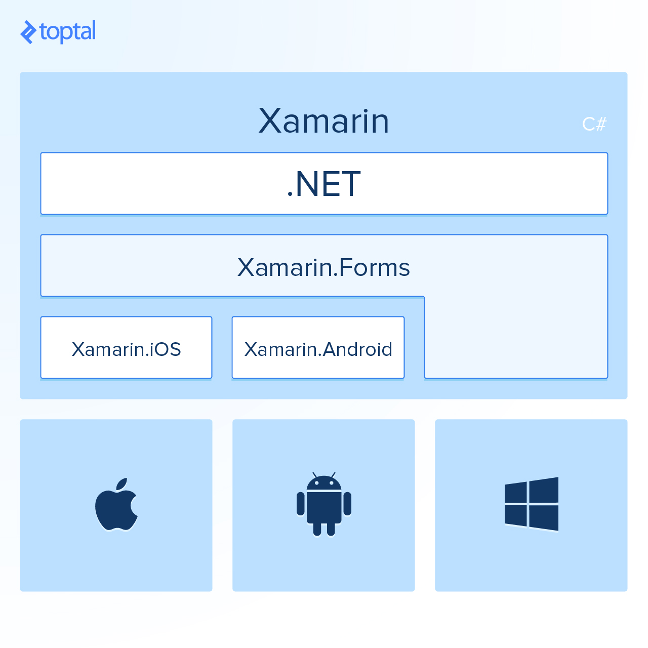 Building Cross-platform Apps with Xamarin: Perspective of an Android Developer - Image 2