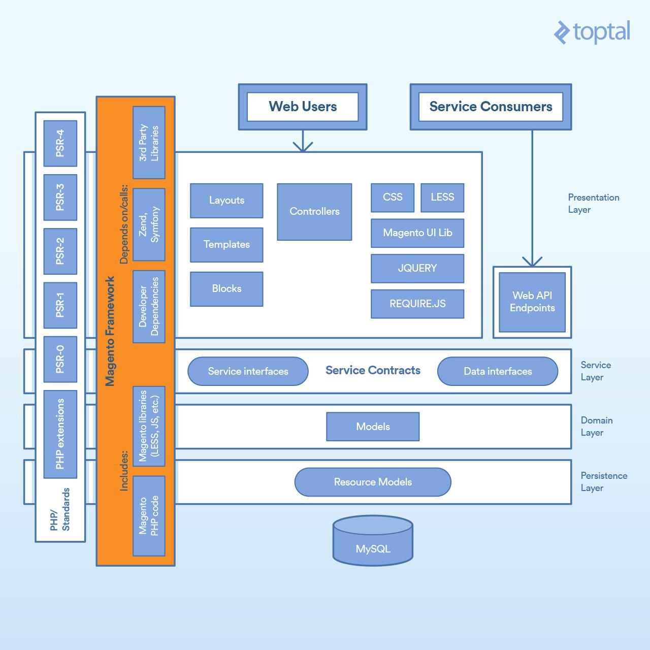 Magento 2 Tutorial: Building a Complete Module - Image 2