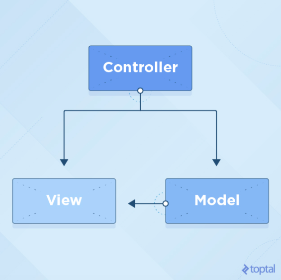 Swift Tutorial: An Introduction to the MVVM Design Pattern - Image 2
