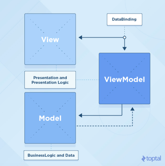 Swift Tutorial: An Introduction to the MVVM Design Pattern - Image 3