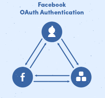 Integrating Facebook Login in AngularJS App with Satellizer - Image 11
