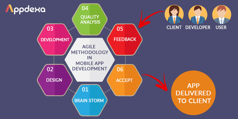 Top Reasons for Developers to Invest In Agile Methodology in Mobile App Development - Image 1