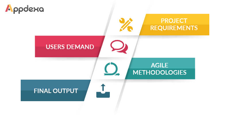 Top Reasons for Developers to Invest In Agile Methodology in Mobile App Development - Image 2