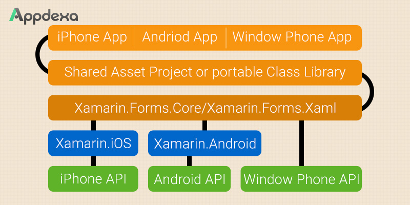 A Quick Guide to the Benefits of Xamarin for Mobile App Development - Image 1