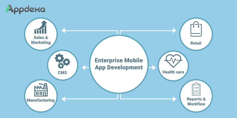 What are the Best Practices and Methodologies in Enterprise Mobile App Development - Image 1