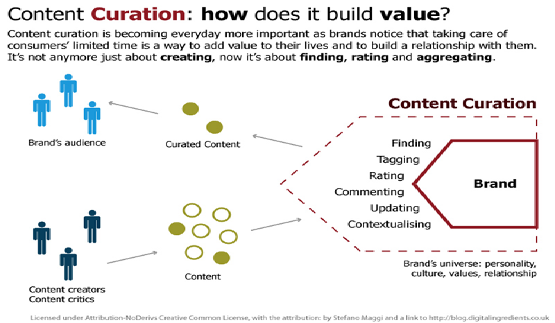 Guide for SEO: 24 Awesome Bloggers Talk About Content Curation Strategy - Image 1