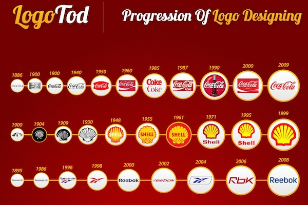 History and Future of Logo Designing - Image 1