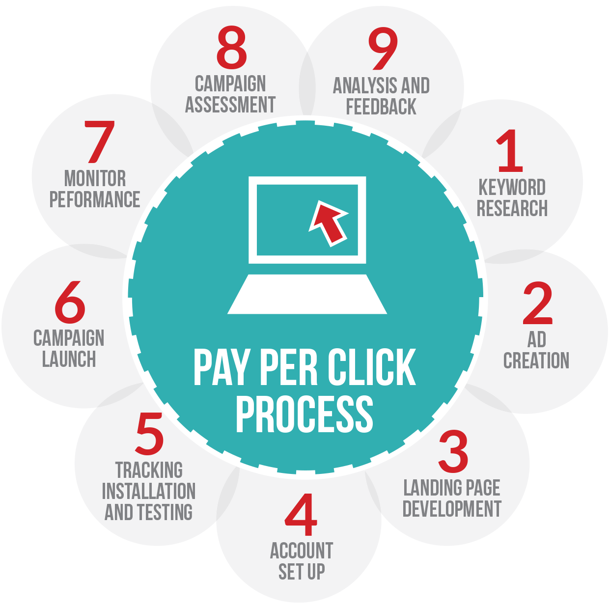 How PPC Advertising Helps You in Generating Your Sales? - Image 1