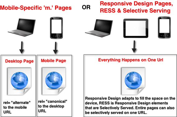 Mobile SEO â Why is It Important and what are the Main Differentiation Factors between Mobile SEO and Desktop SEO? - Image 2