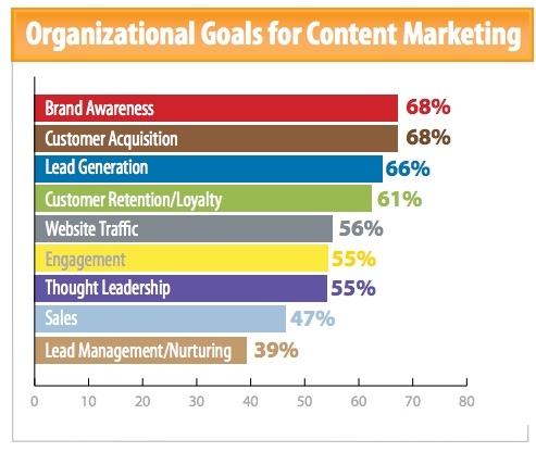 2015 Content Marketing Strategy for Generating Lead Online - Image 4