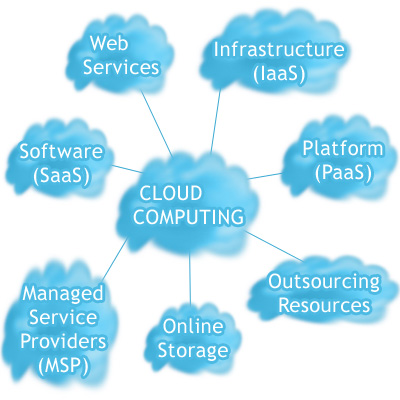 6 Different Types of Cloud Computing - Image 6