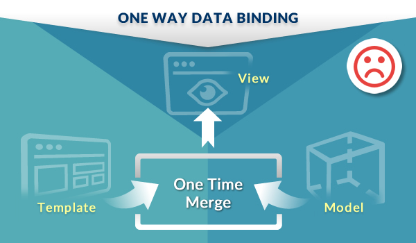 Two Way Data Binding - The Magic in AngularJS Framework - Image 1
