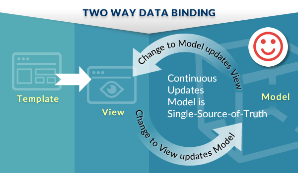 Two Way Data Binding - The Magic in AngularJS Framework - Image 2
