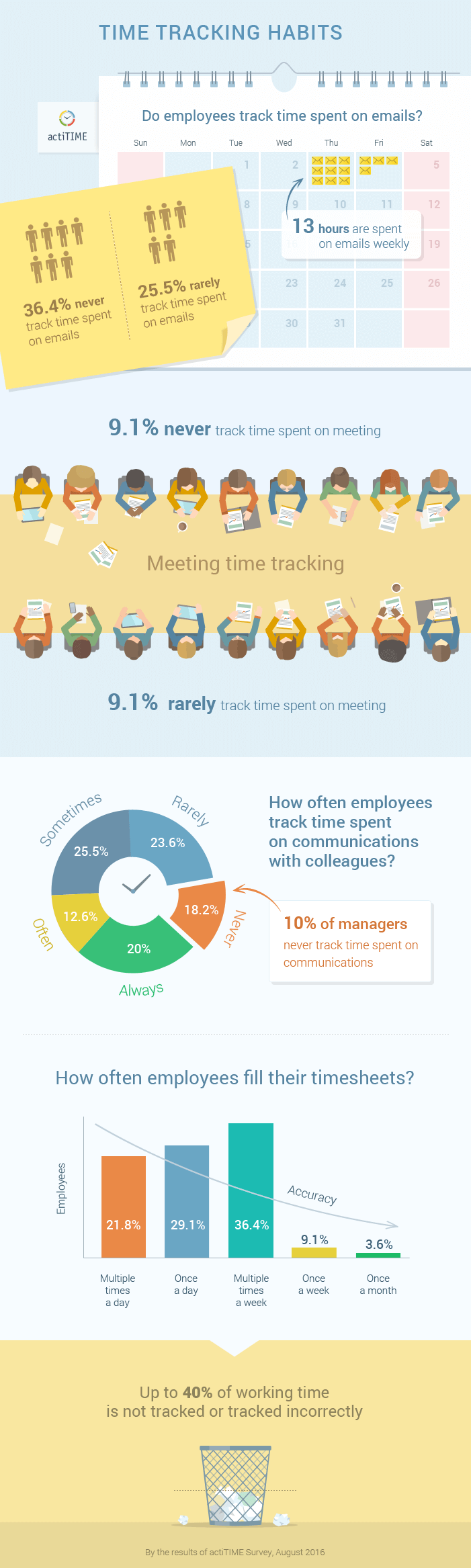 How Poor Tracking of Work Time Affects Your Business - Image 2