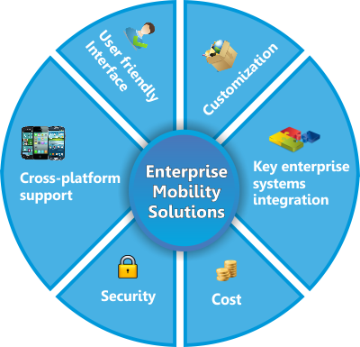 Enterprise Mobility Solution are Important Tools for Changing the Way Business is Done - Image 1