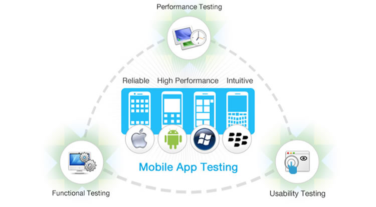 Mobile Application Testing A Challenge - Image 1