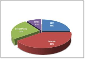 How to optimize your online marketing budget - Image 1