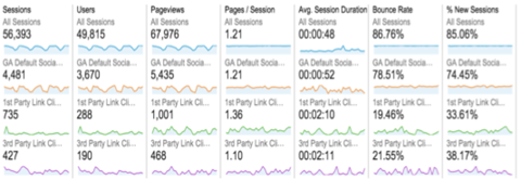 How to Measure Your Social Media ROI Using Google Analytics - Image 6