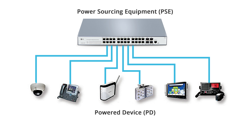 What's the Difference Between a PoE NVR and PoE Switch? - Image 1