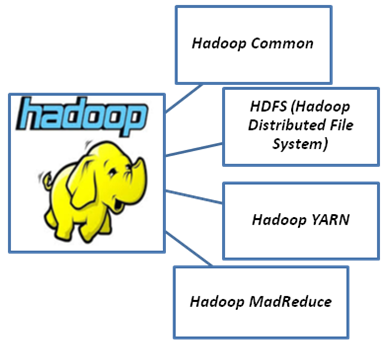 Apache Hadoop â Taking a Big Leap In Big Data - Image 1
