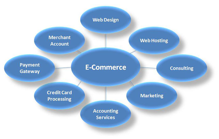 5 Factors to Determine the Best Ecommerce Platform - Image 1