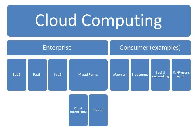 With your Head in the Clouds:An Overview of Cloud Computing - Image 1