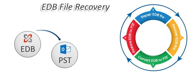 EDB file Recovery via fruitful Exchange EDB Recovery software - Image 1