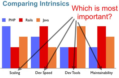 Reasons why PHP is dominating the arena of web development and designing - Image 1