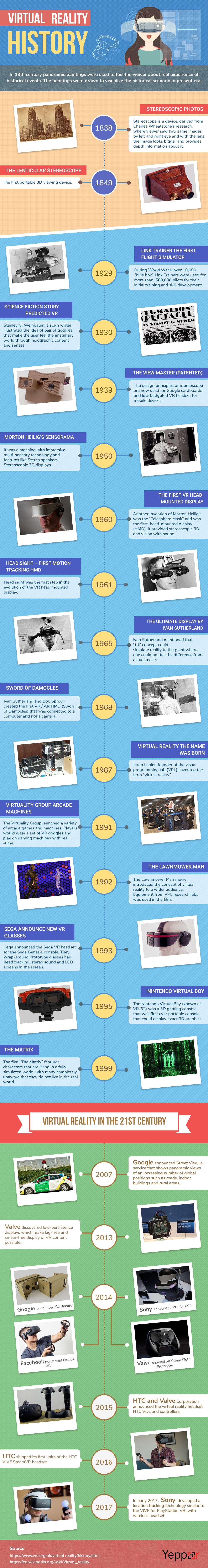 Infographic: Virtual Reality Technology Evolution Detailed Analysis - Image 1