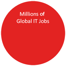 IT Jobs